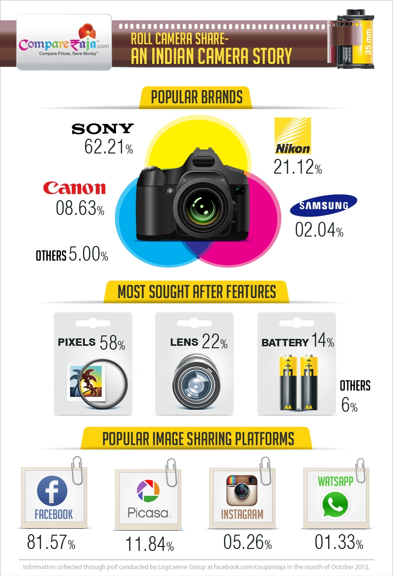 Camera Infographics