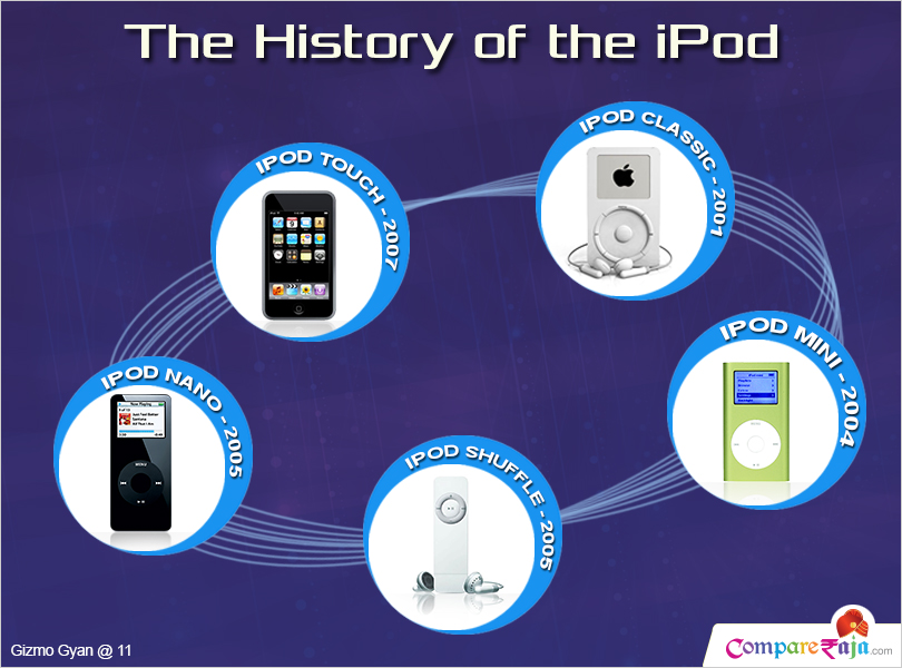 History of the Top Ranking Portable Music Player