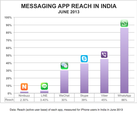 messaging-app-reach-india-june-20135457