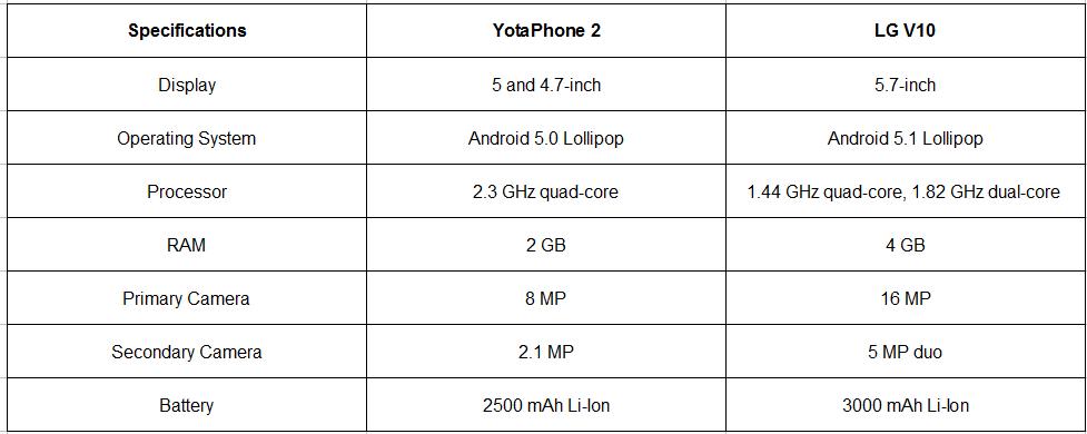 yotaphonetable1