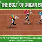 "Google Chrome – The ""Bolt"" of The Preferred Browsers in India"