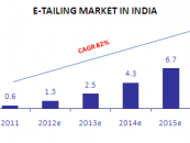 How e-tail Has Revolutionized The Shopping Experience
