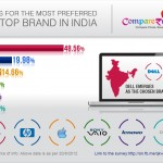 Dell Makes it to The Top as The Most Preferred Laptop in India