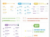Who in India is buying What, Where and Why? (infographic)