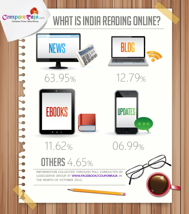 What is India Reading Online