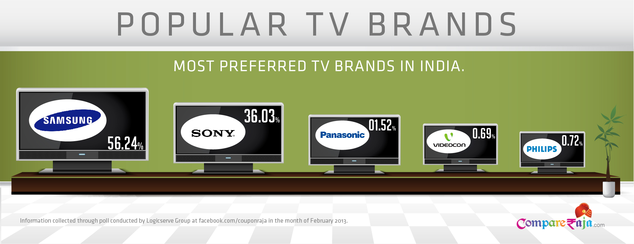 Highly Preferred Television Brands in India