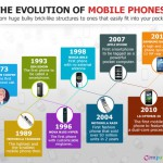 Infographics – The Evolution of Mobile Phones