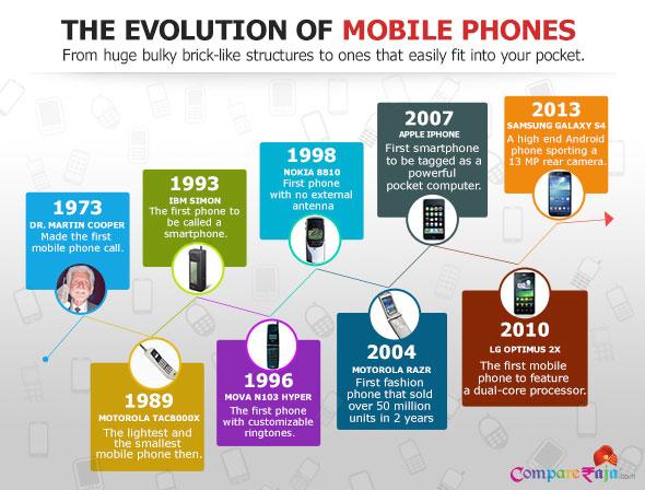 CompareRaja_Infographic_Mobile_History