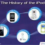 iPod – History of the Top Ranking Portable Music Player of the Decade