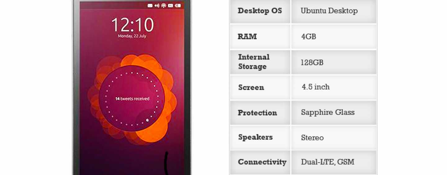 Ubuntu Edge – A Dual Compatible Smartphone & the most successful crowd funded initiative