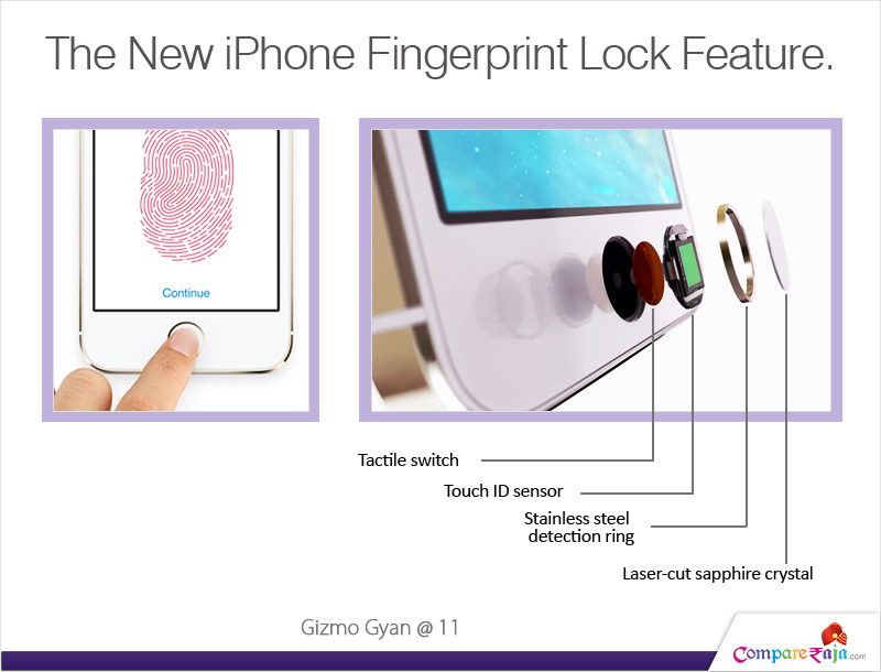 iPhone Fingerprint Lock
