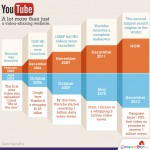 YouTube – Amazing Popularity in Less Than a Decade