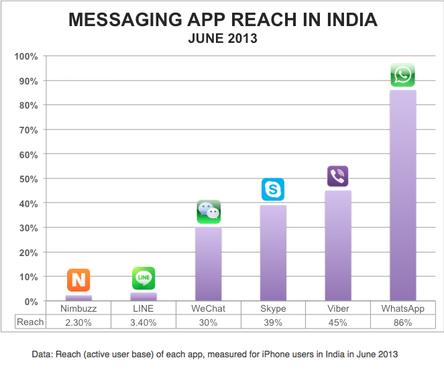 messaging-app-reach-india-june-20135457