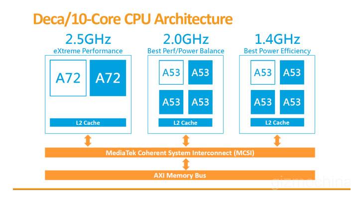 Mediate x20 processor specifications