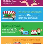 An Insight Into the Importance of Online Price Comparison