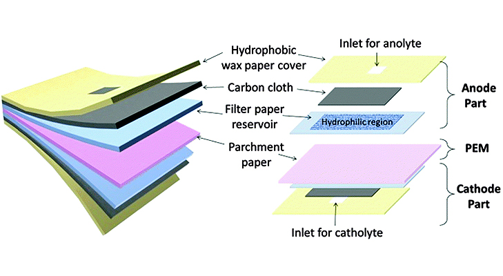 how is bacteria powered paper battery made