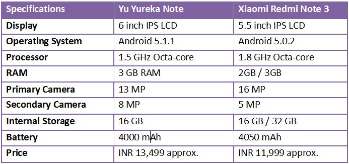 Yu Yureka Note vs Xiaomi Redmi Note 3