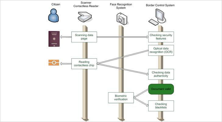 E passport biometric passport process