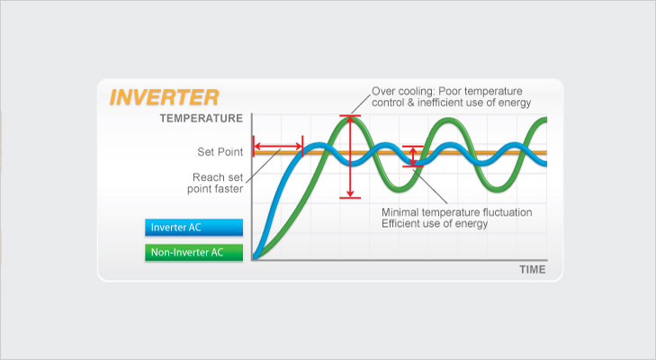 Things your AC can do inverter ac