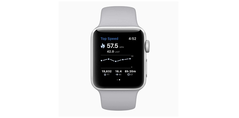 Apple Watch Beats Its Rivals to Dominate The Global Wearable Market