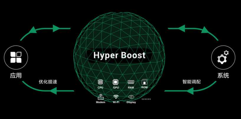 Oppo Hyper Boost Mobile Acceleration Technology Launched To Take On Huawei's GPU Turbo Tech